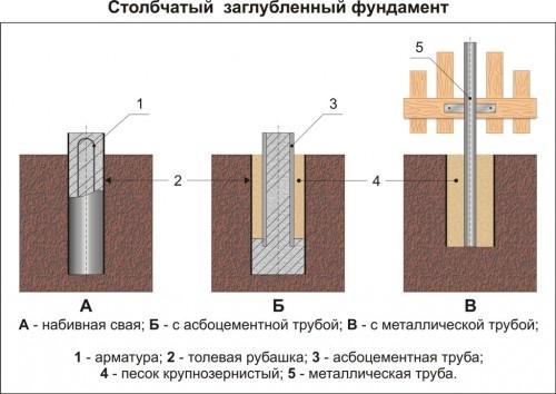 Столбчатый фундамент из профильной трубы своими руками 4